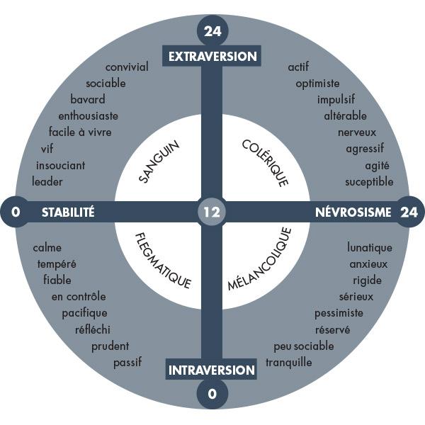 Le test Eysenck mesurant l'introversion, l'extraversion et la stabilité émotionnelle